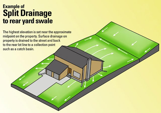 Example of a Split Drainage to rear yard swale